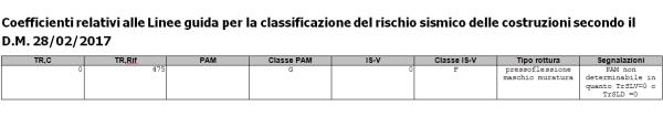Classificazione sismicad con PAM non calcolabile